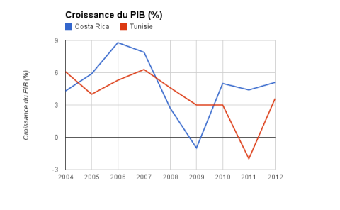 GDP growth Tunisia / Costa Rica (2004-2012)