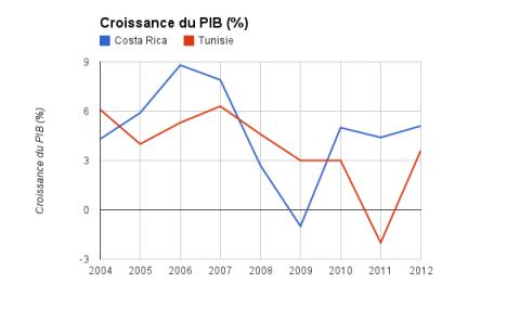 Croissance du PIB Tunisie / Costa Rica (2004-2012)